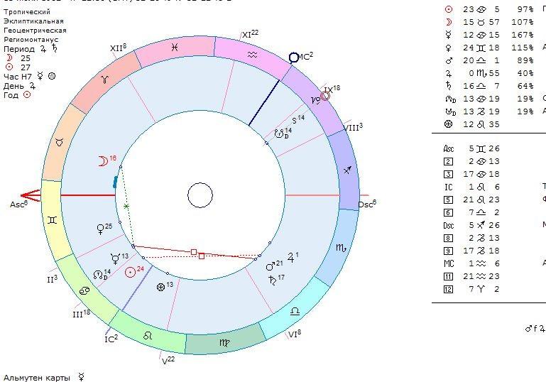 карта дэвисона, средняя карта, астрология любви