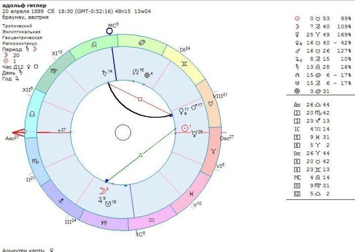 гитлер гороскоп