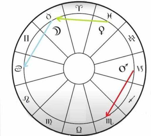 знаки эзальтации ночных планет (схема Порфирия)
